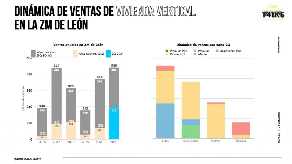 Dinámica de ventas de vivienda vertical en la ZM de León