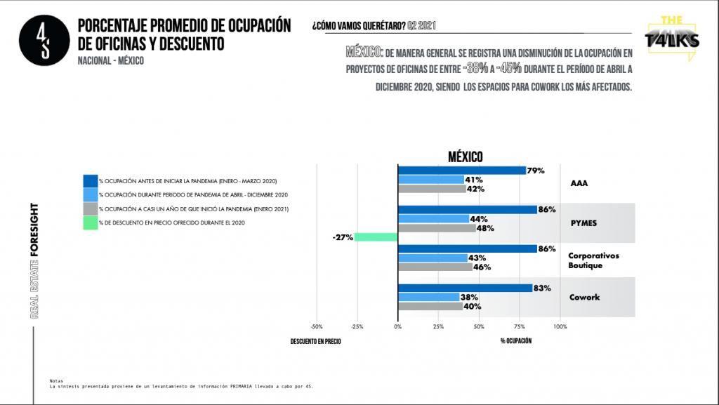 Ocupación promedio en México