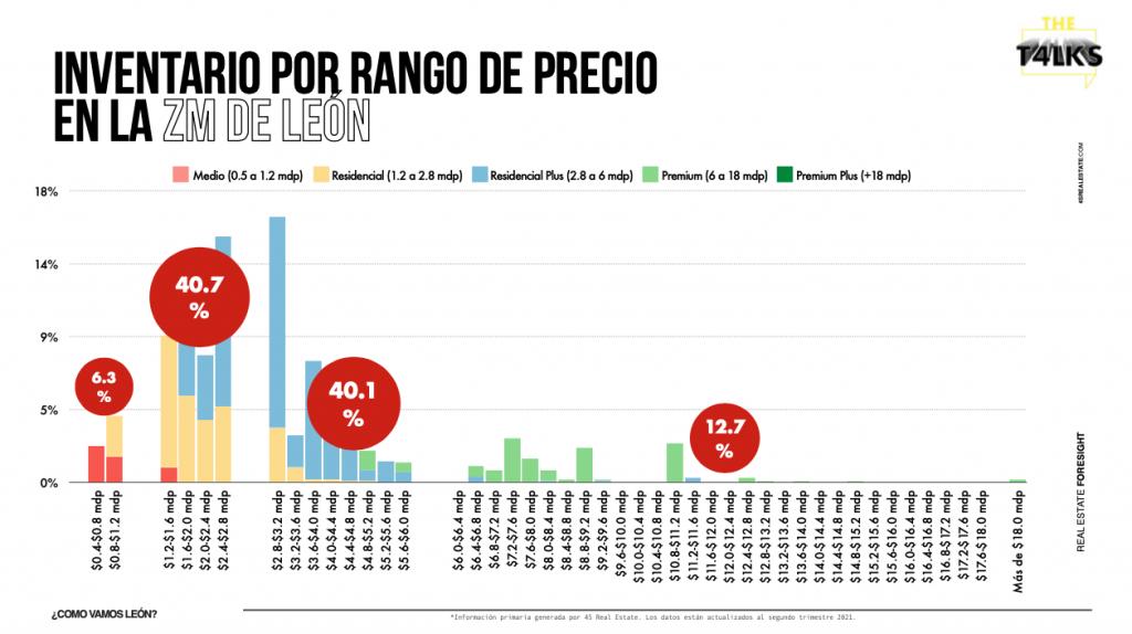 Inventario por rango de precios en la ZM de León